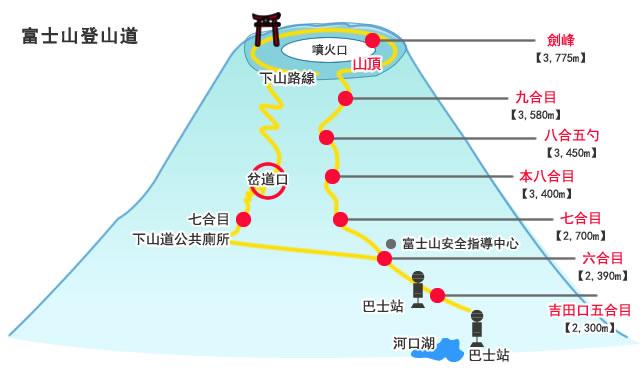 2020富士山開始報名 現在報馬上賺2000元