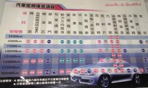 汽車定期保養項目